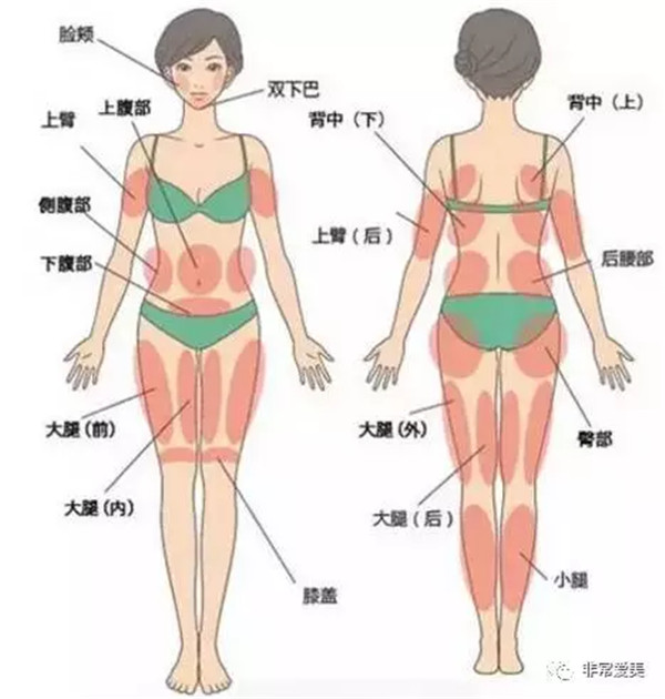 自体脂肪隆胸能保持多久?自体脂肪隆胸没效果?一定是忽略了这些问题!