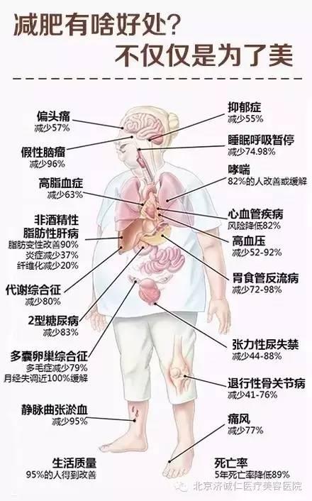腰腹部吸脂会不会影响生育呢?