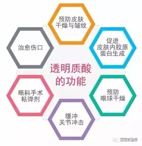 北京长虹医院玻尿酸丰下巴恢复的时间时间长不长?